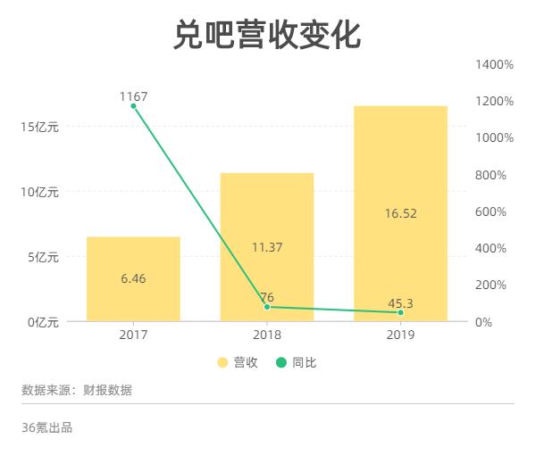 2019年杜巴总收入为1652亿元同比增速持续下滑