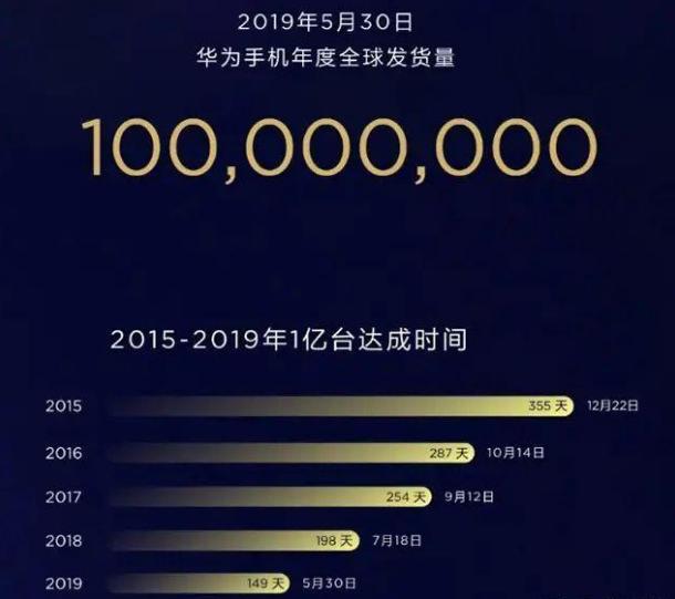 """华为透露出货量超过1亿部手机的""""两点""""意向"""