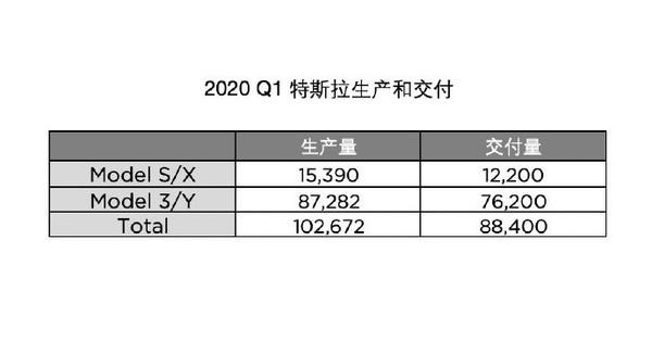 有史以来最好表现 特斯拉第一季度交付8.84万辆汽车