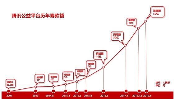 腾讯公益在线筹款额突破50亿