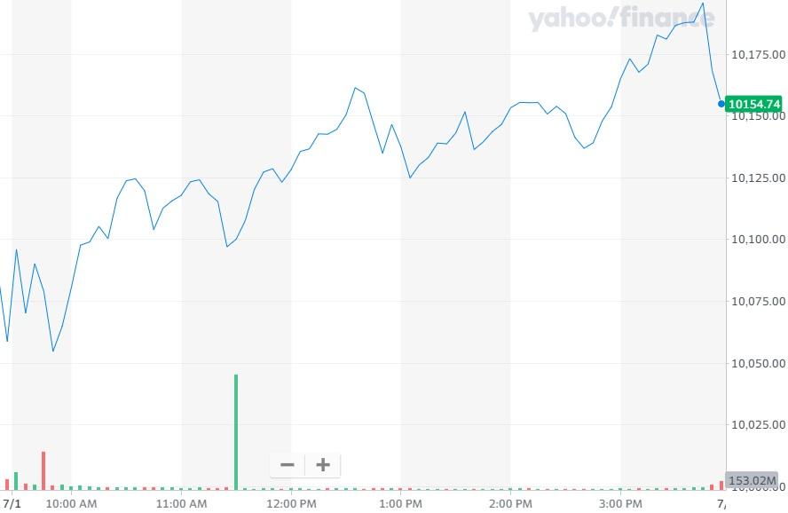 美股纳指再创新高 特斯拉成全球市值最高汽车厂商