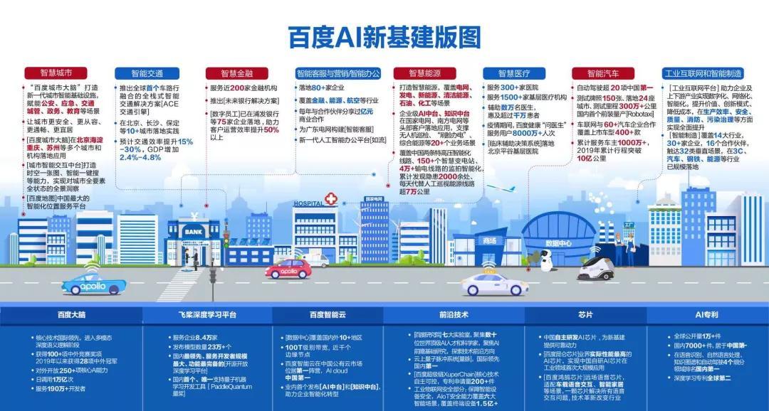 """面向""""新基础设施""""行业大门 百度地图提供的智能钥匙"""