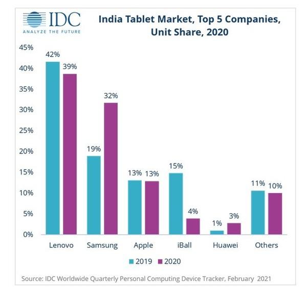 三星是2020年印度第二大平板品牌 首先是联想