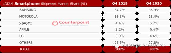 小米和华为在拉美表现不错 2020年 出货量均进入前五