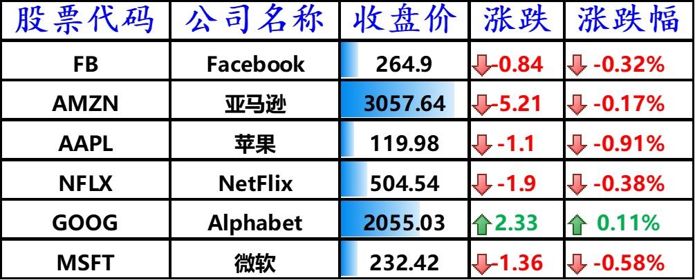 美股科技股多数走低,拼多多、哔哩哔哩跌近 4%,苹果 iPhone 订单削减 20%