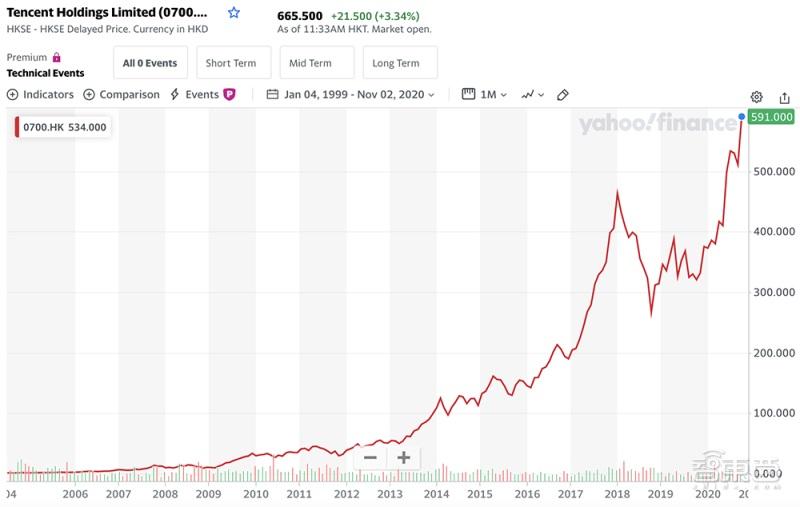 """详解中国 """"最牛风投""""腾讯:持股 100 家上市公司,大赚 1200 亿美元"""