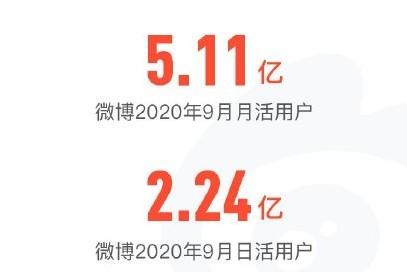 微博公布2020年用户发展报告 去年9月 有5.11亿实时用户