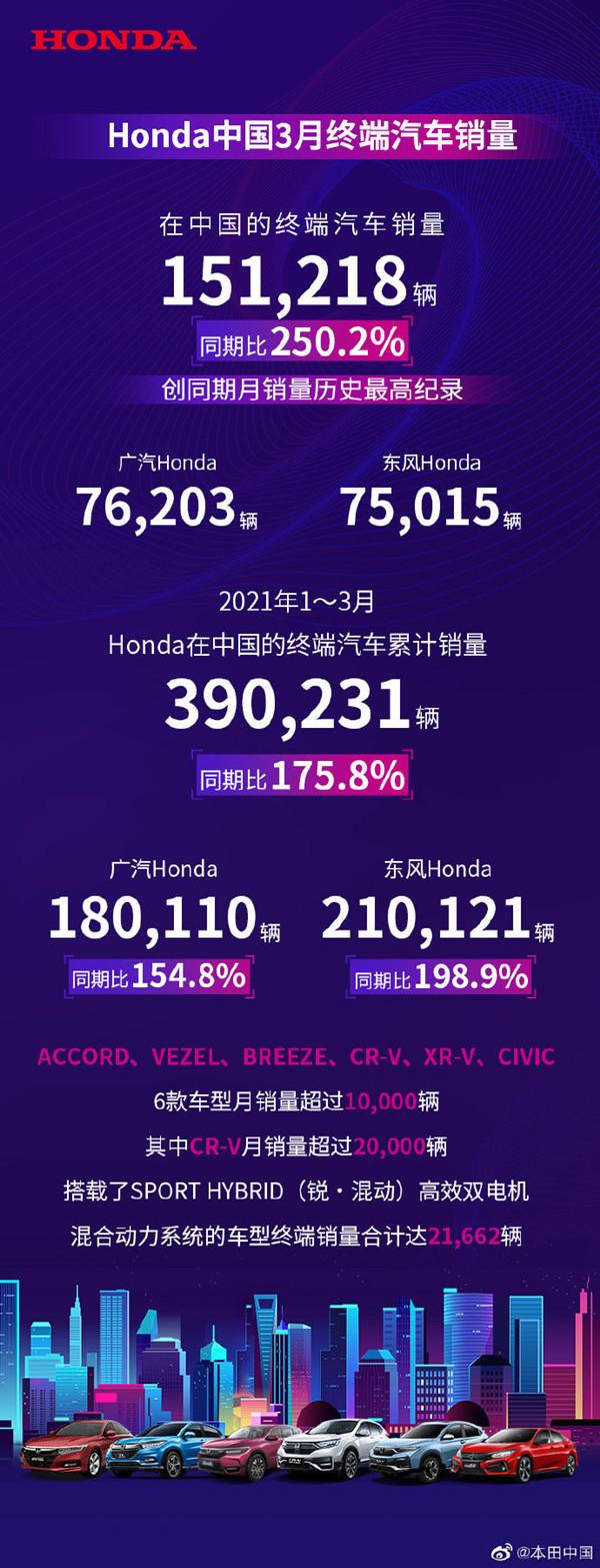 本田中国3月份汽车销量发布:销售151 218辆CR-v