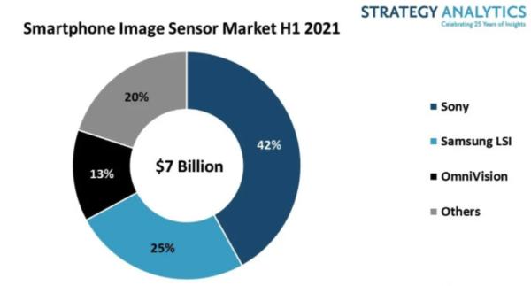 上半年发布的手机图像传感器市场份额索尼领先三星位居第二